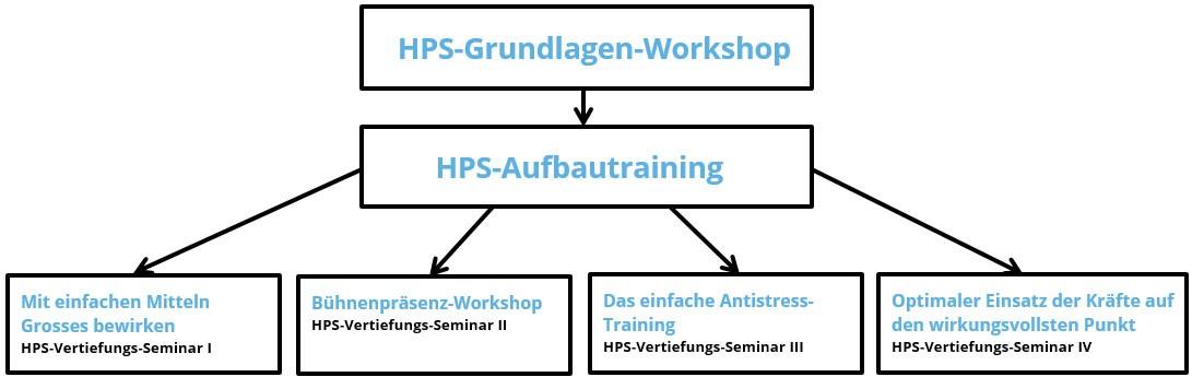 Firmen-Workshops & Betriebliche Gesundheit | Grund HPS Burgdorf